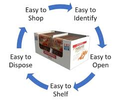 Retail and Shelf Ready packaging; eCommerce custom designed packaging, custom boxes
